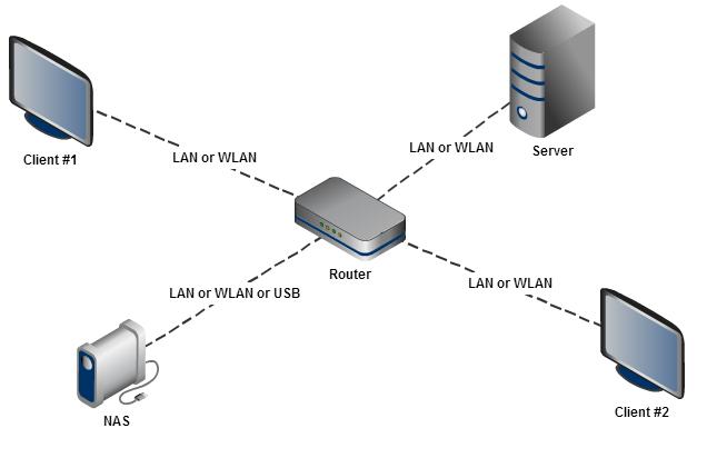 sources on server